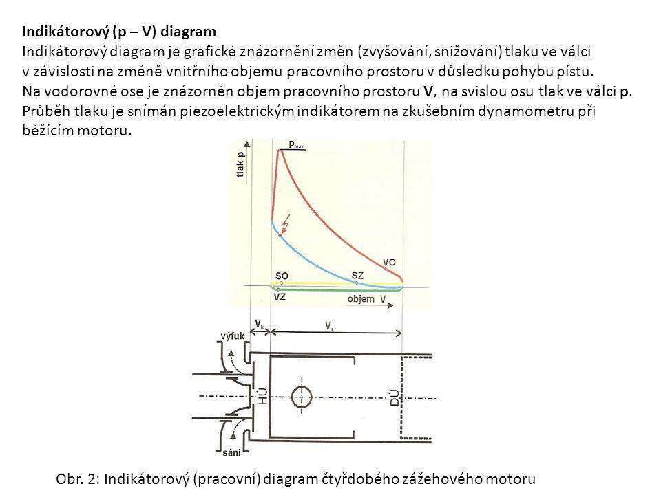 Indikátorový (p – V) diagram