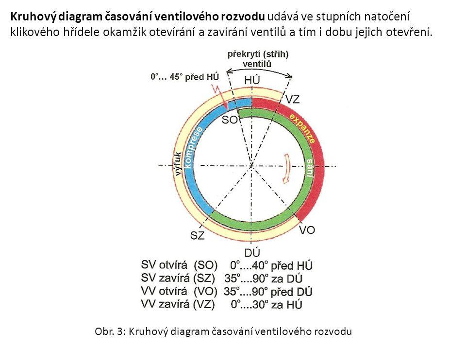 Kruhový diagram časování ventilového rozvodu udává ve stupních natočení klikového hřídele okamžik otevírání a zavírání ventilů a tím i dobu jejich otevření.