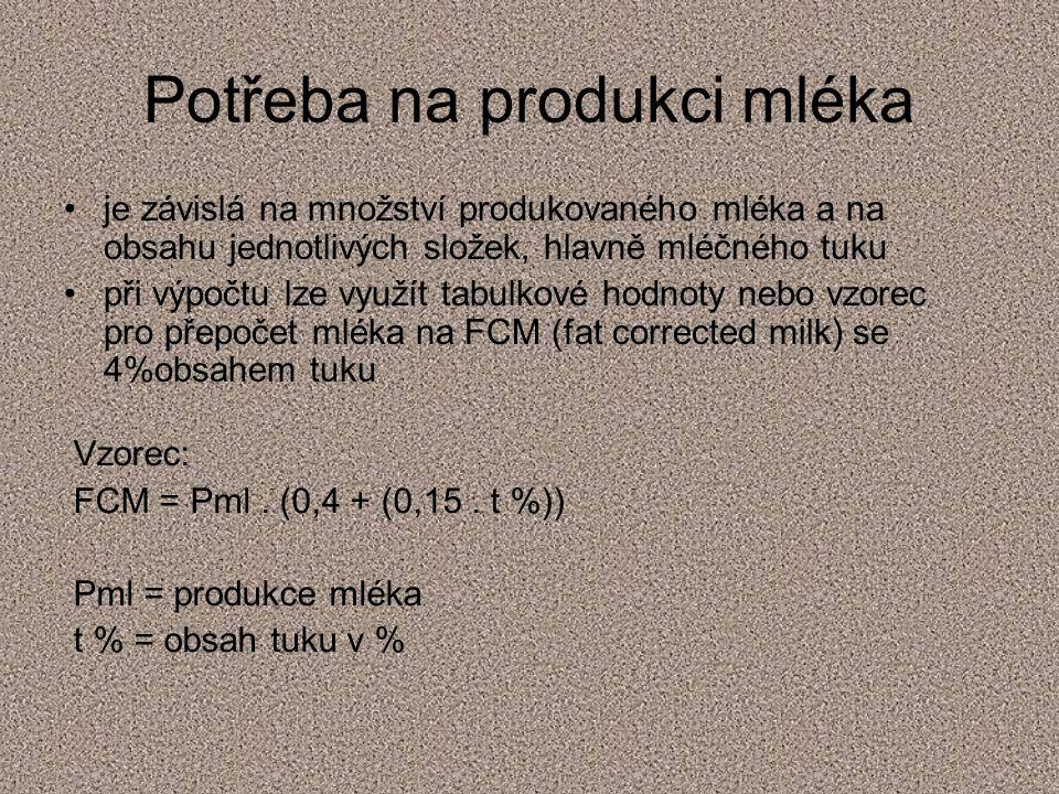 Potřeba na produkci mléka
