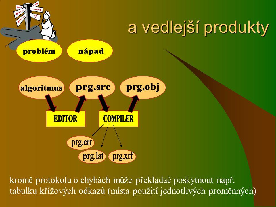 a vedlejší produkty problém. nápad. prg.obj. algoritmus. prg.src. EDITOR. COMPILER. prg.err.