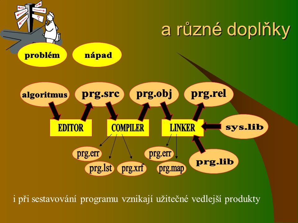 a různé doplňky problém. nápad. prg.obj. prg.rel. algoritmus. prg.src. EDITOR. COMPILER. LINKER.
