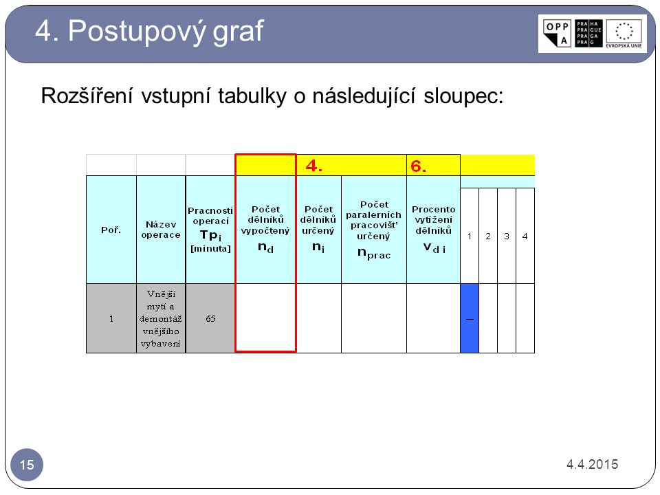 4. Postupový graf Rozšíření vstupní tabulky o následující sloupec: