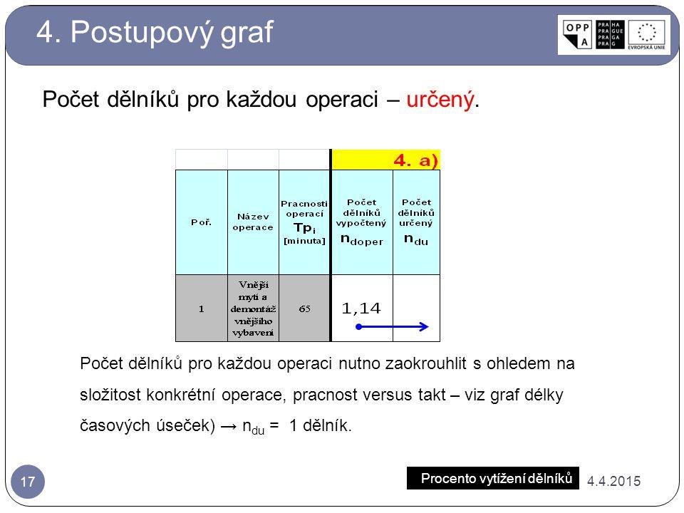 4. Postupový graf Počet dělníků pro každou operaci – určený.