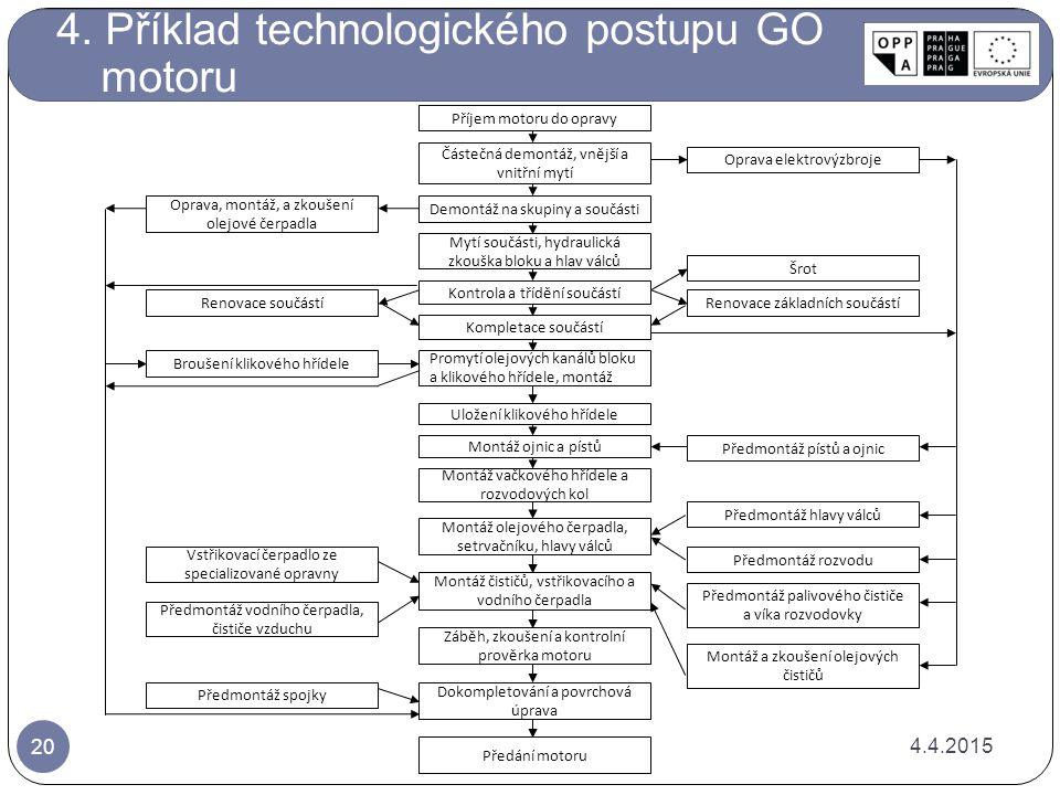 4. Příklad technologického postupu GO motoru