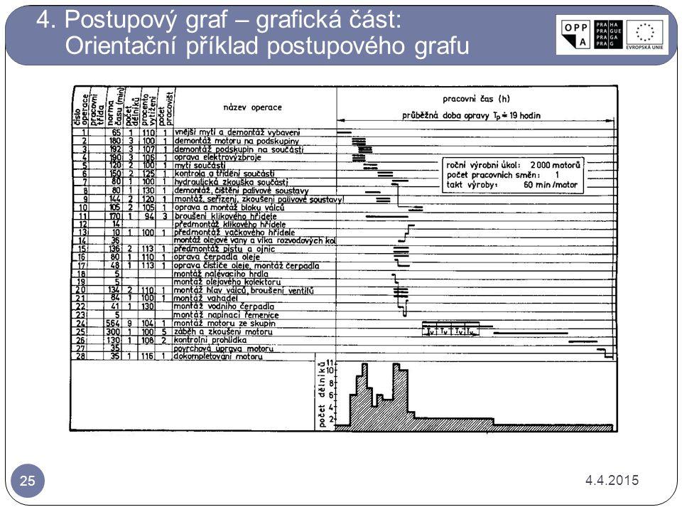 4. Postupový graf – grafická část: Orientační příklad postupového grafu