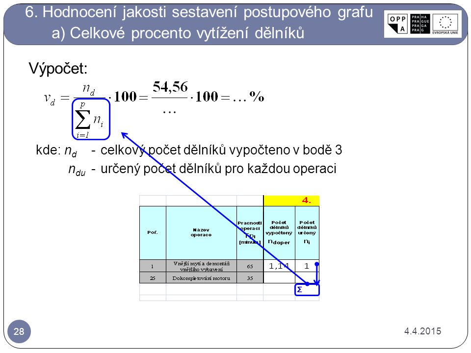 6. Hodnocení jakosti sestavení postupového grafu