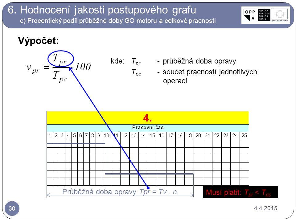 6. Hodnocení jakosti postupového grafu