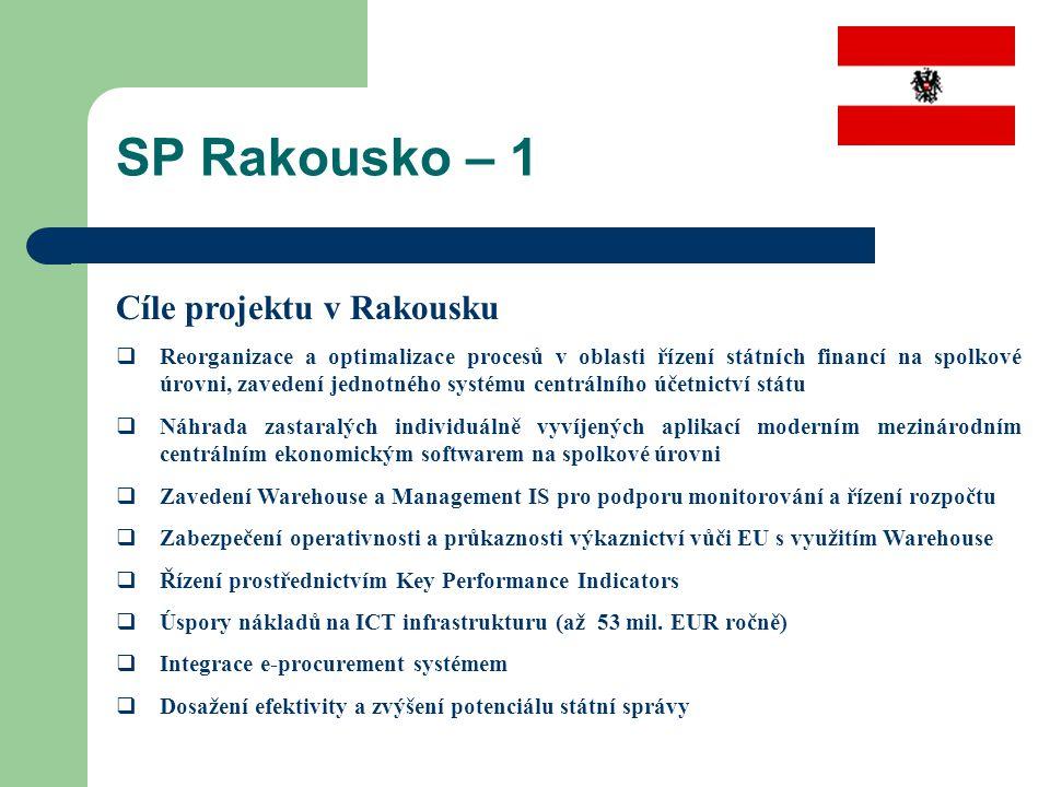 SP Rakousko – 1 Cíle projektu v Rakousku