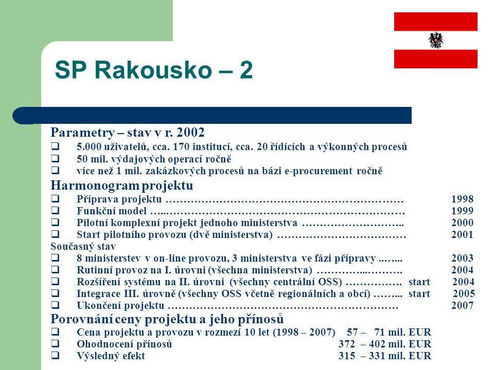 SP Rakousko – 2 Parametry – stav v r. 2002 Harmonogram projektu