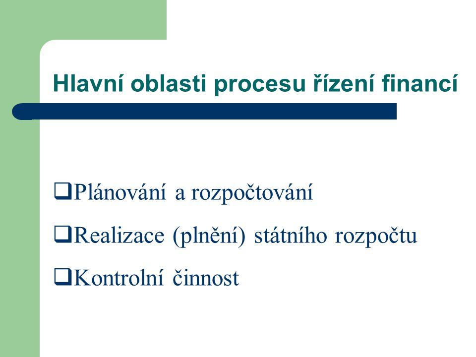 Hlavní oblasti procesu řízení financí