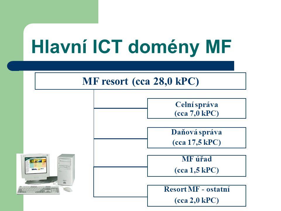 Hlavní ICT domény MF MF resort (cca 28,0 kPC) Celní správa