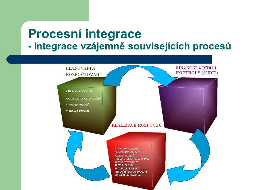 Procesní integrace - Integrace vzájemně souvisejících procesů