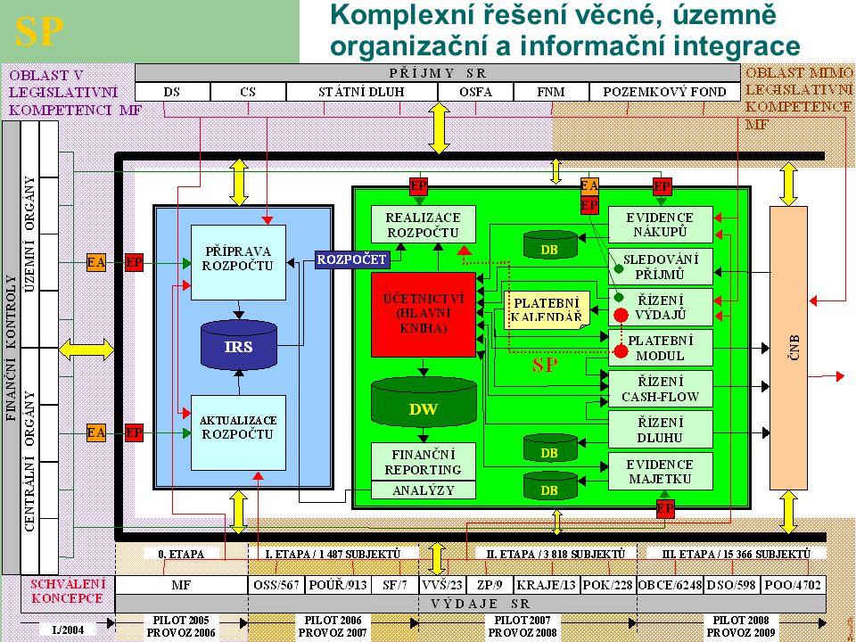 Komplexní řešení věcné, územně organizační a informační integrace