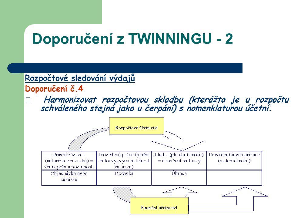 Doporučení z TWINNINGU - 2