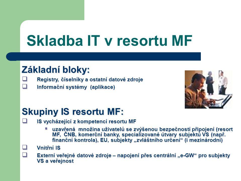 Skladba IT v resortu MF Základní bloky: Skupiny IS resortu MF:
