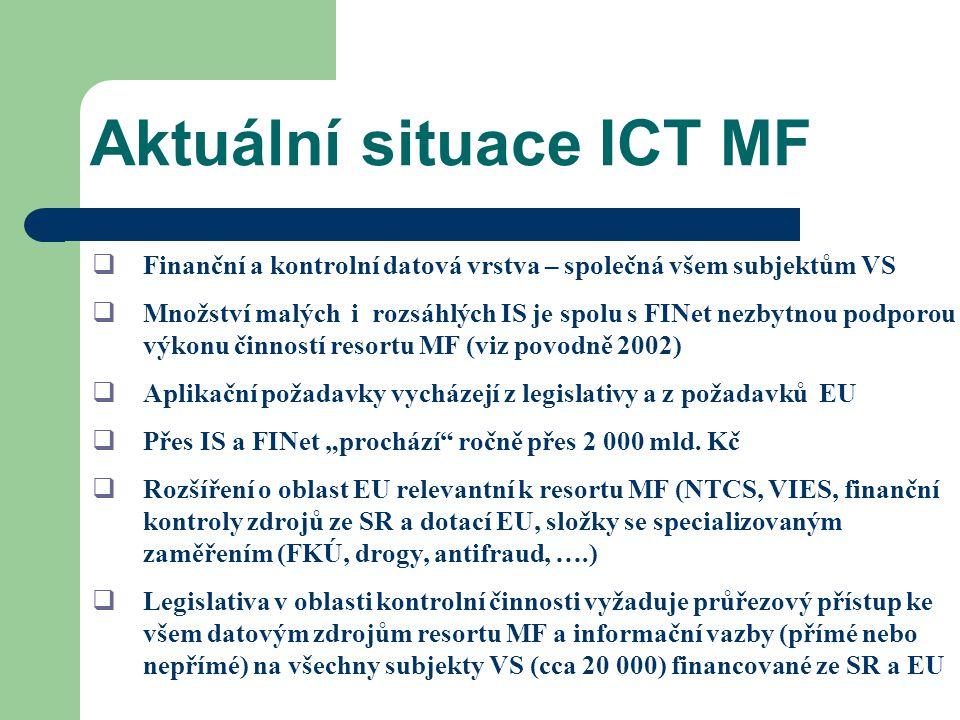 Aktuální situace ICT MF