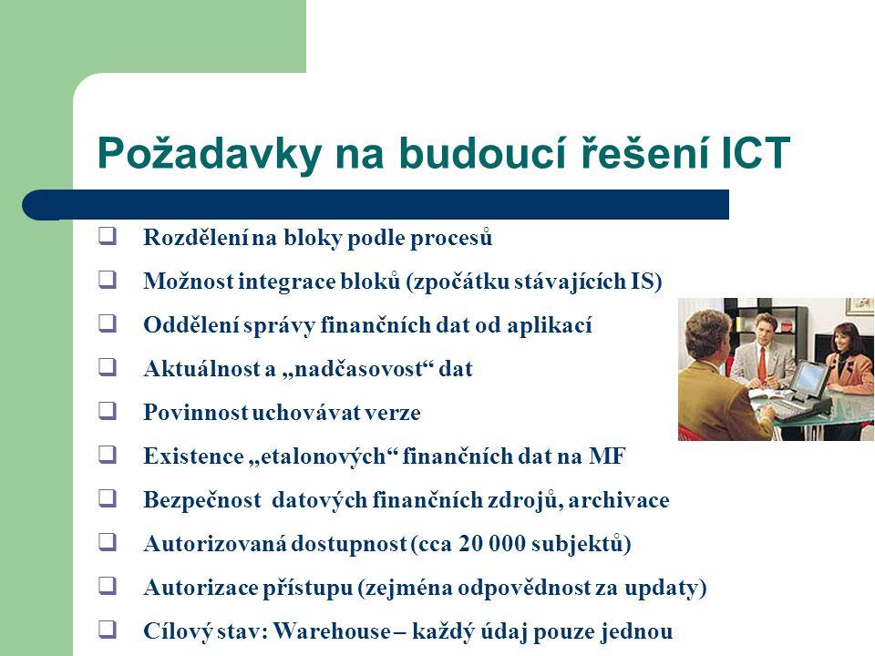 Požadavky na budoucí řešení ICT