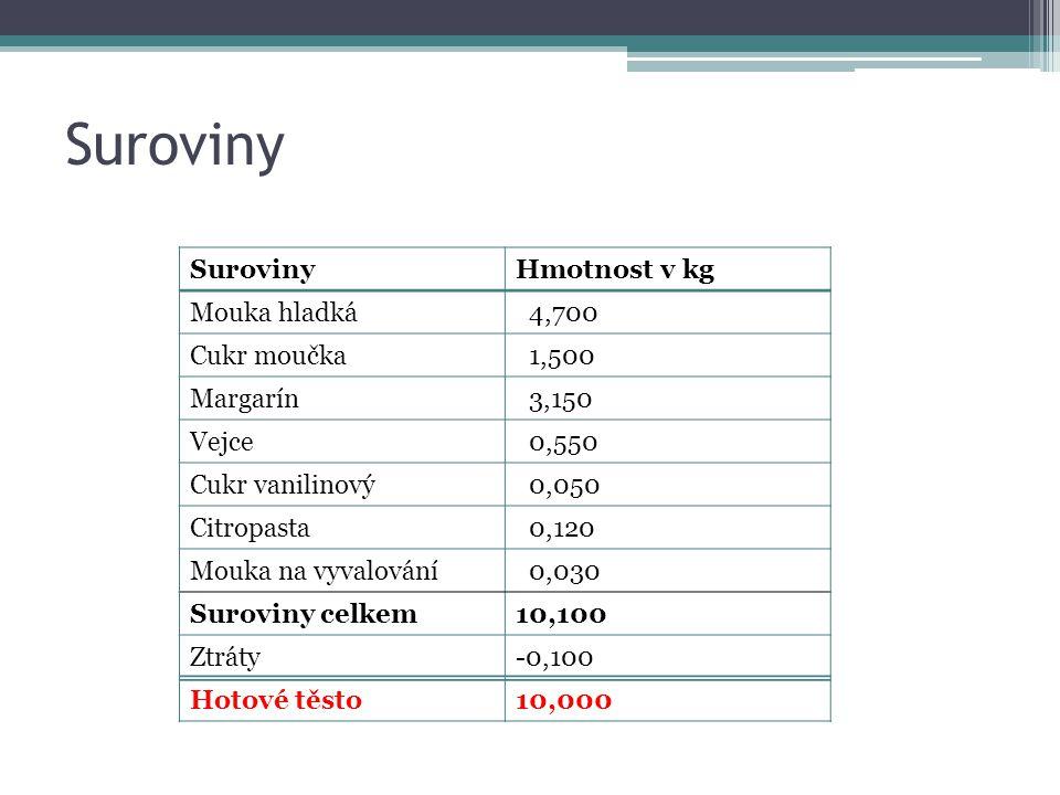 Suroviny Suroviny Hmotnost v kg Mouka hladká 4,700 Cukr moučka 1,500