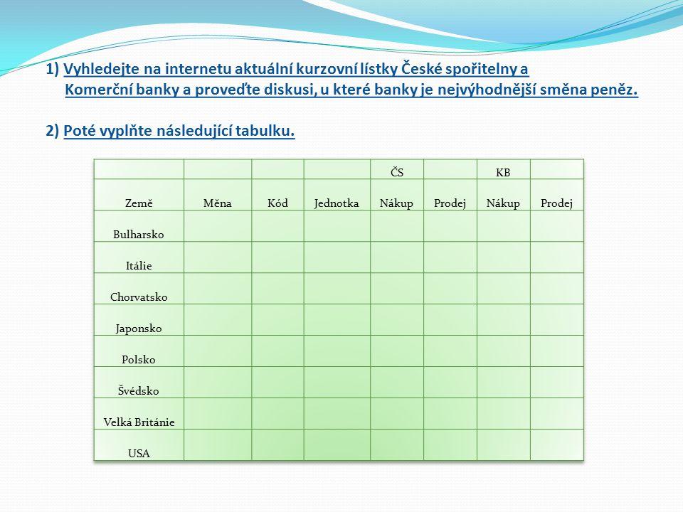 1) Vyhledejte na internetu aktuální kurzovní lístky České spořitelny a Komerční banky a proveďte diskusi, u které banky je nejvýhodnější směna peněz. 2) Poté vyplňte následující tabulku.