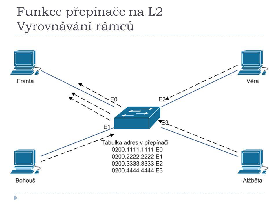 Funkce přepínače na L2 Vyrovnávání rámců