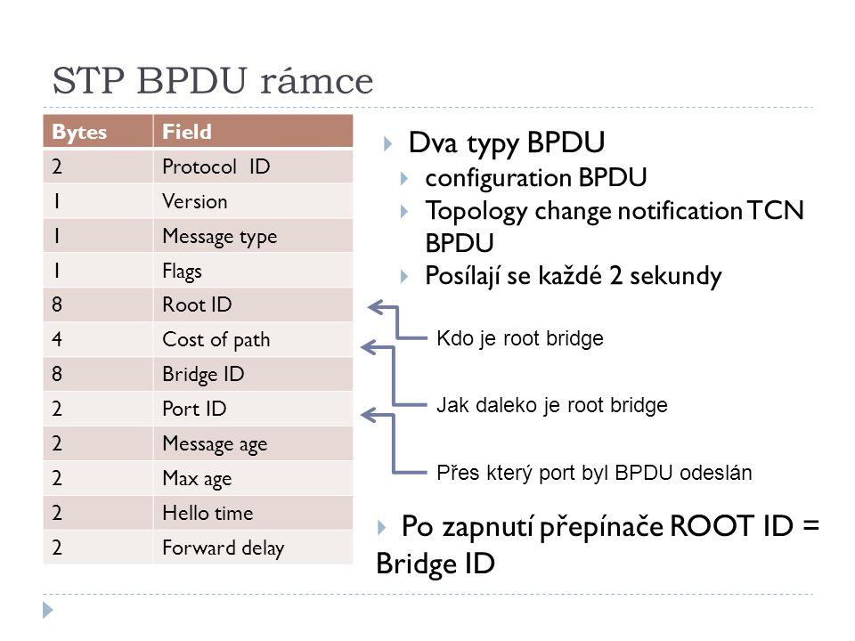 STP BPDU rámce Dva typy BPDU Po zapnutí přepínače ROOT ID = Bridge ID