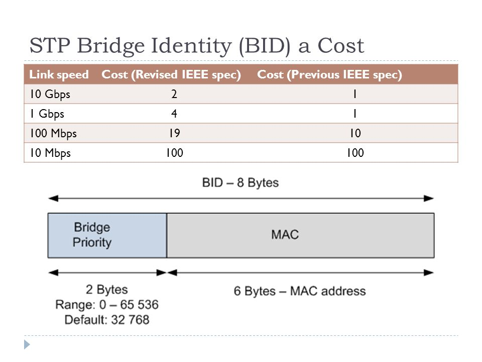 STP Bridge Identity (BID) a Cost