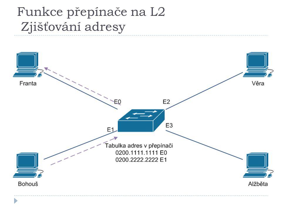Funkce přepínače na L2 Zjišťování adresy