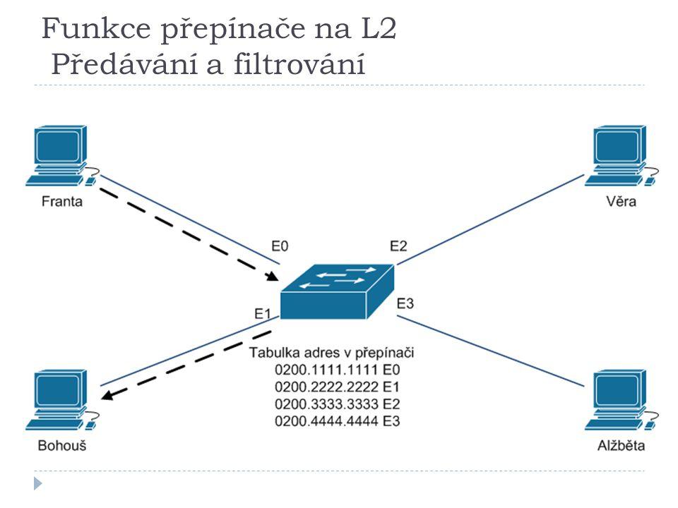 Funkce přepínače na L2 Předávání a filtrování