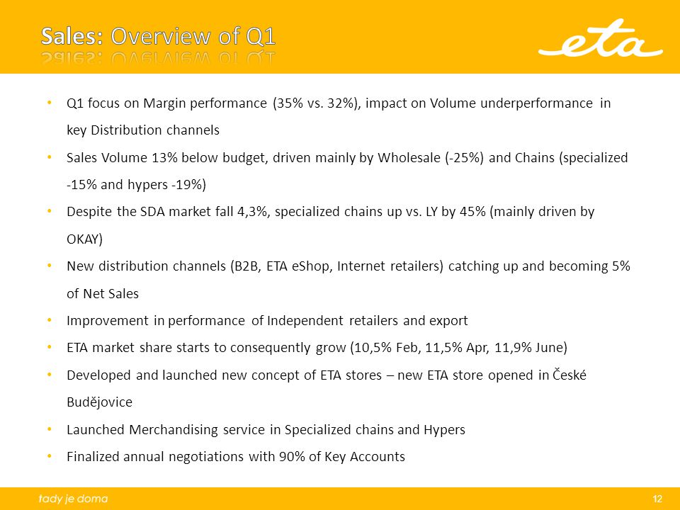 Sales: Overview of Q1 Q1 focus on Margin performance (35% vs. 32%), impact on Volume underperformance in key Distribution channels.