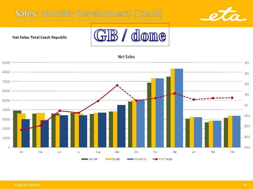 Sales: Monthly Development (Czech)