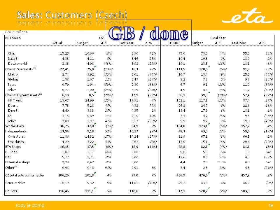 Sales: Customers (Czech)