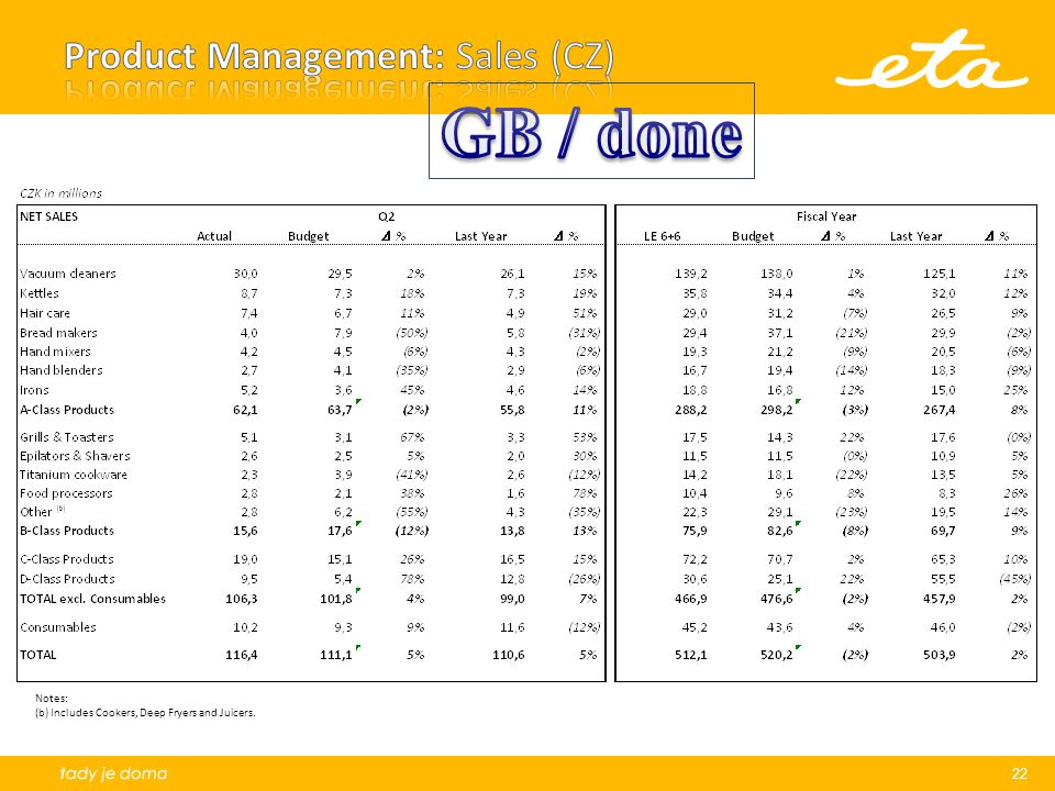 Product Management: Sales (CZ)