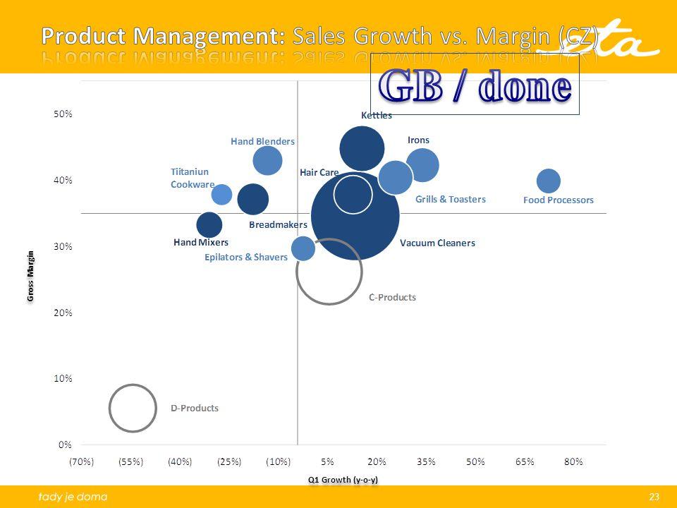 Product Management: Sales Growth vs. Margin (CZ)