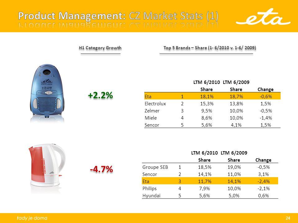 Product Management: CZ Market Stats (1)