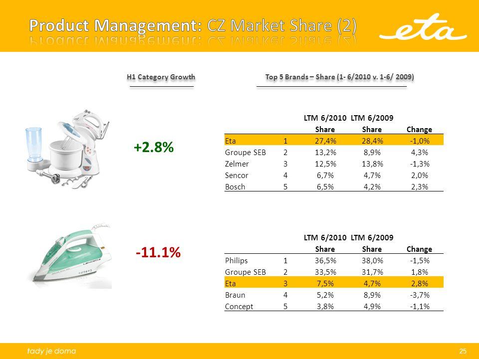 Product Management: CZ Market Share (2)