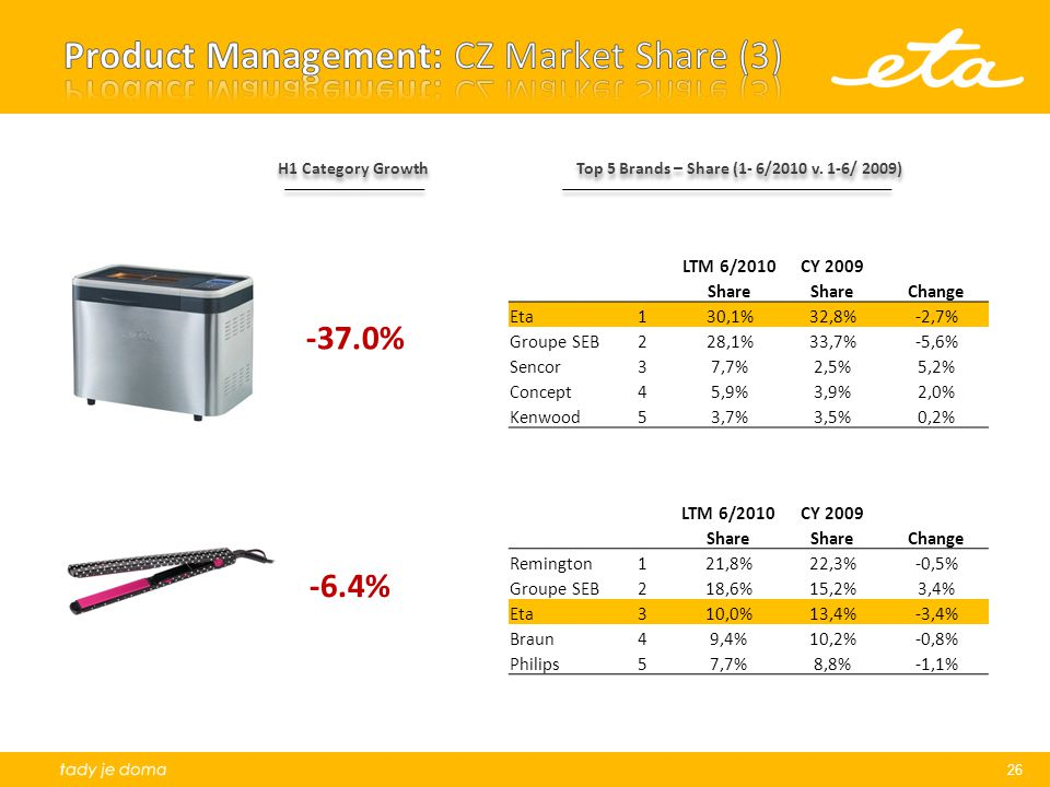 Product Management: CZ Market Share (3)