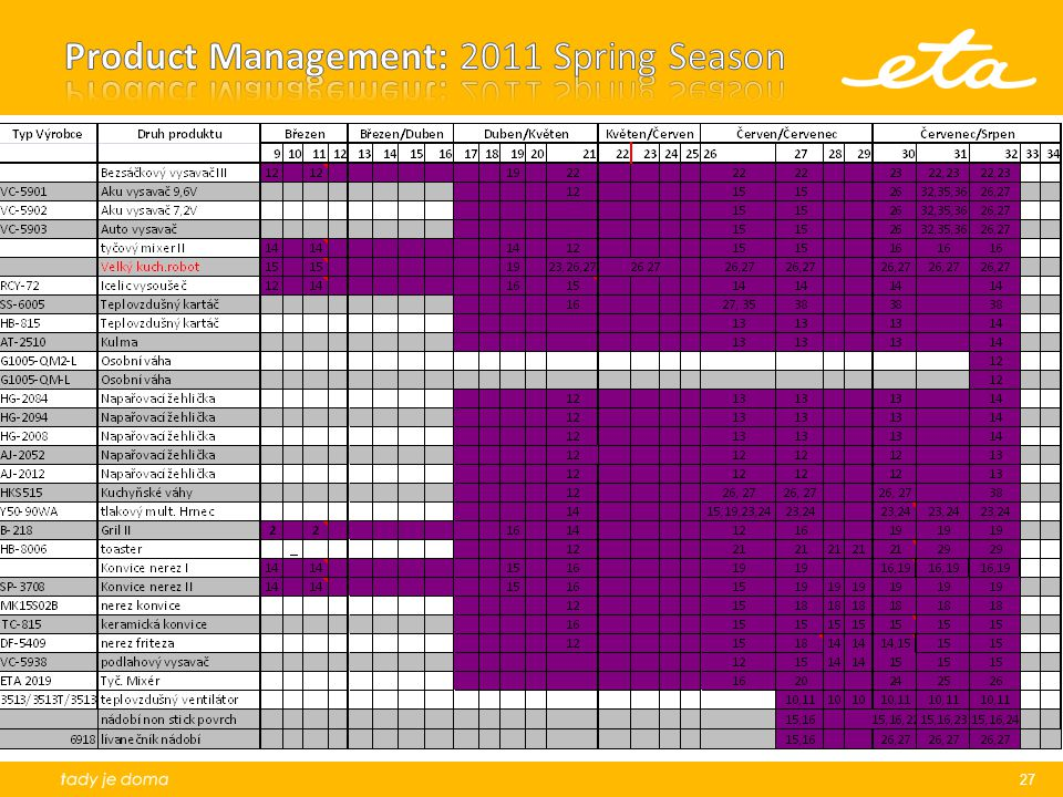 Product Management: 2011 Spring Season