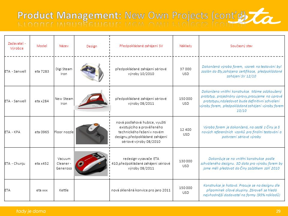 Product Management: New Own Projects (cont'd)