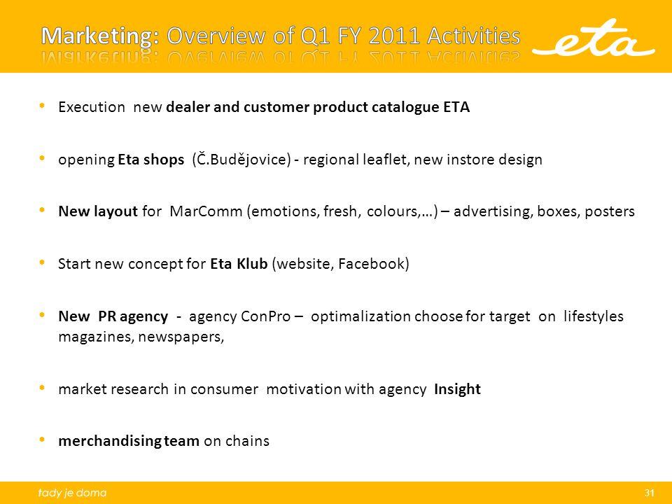 Marketing: Overview of Q1 FY 2011 Activities