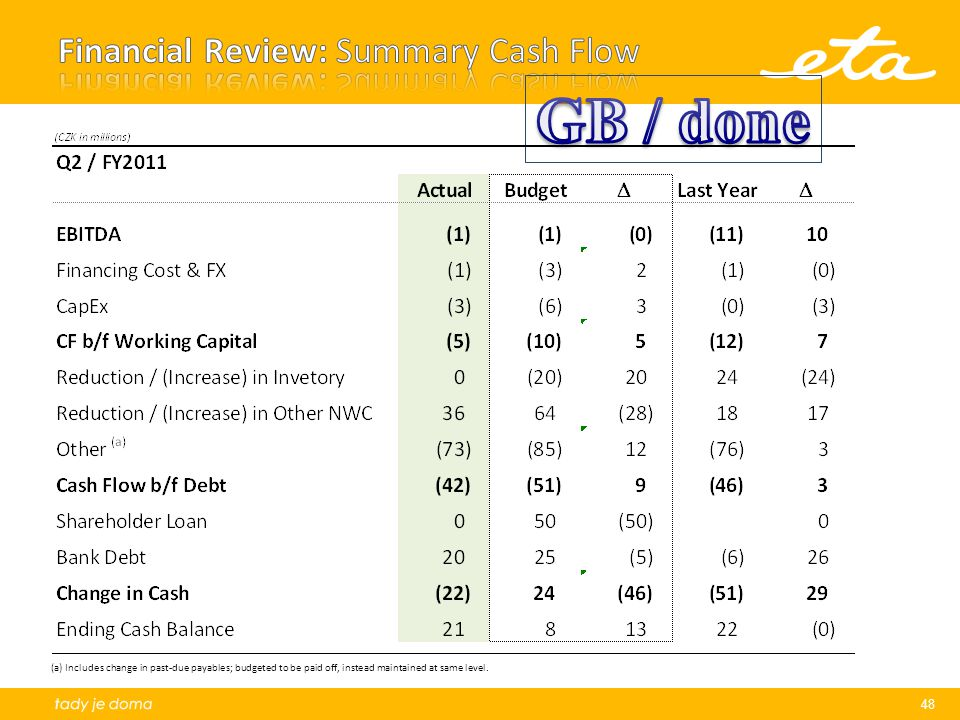 Financial Review: Summary Cash Flow