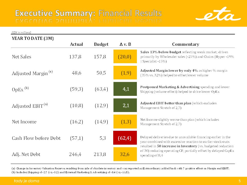 Executive Summary: Financial Results