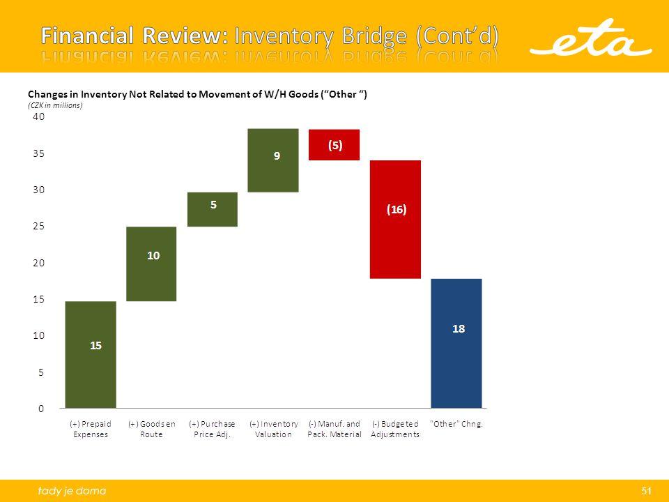 Financial Review: Inventory Bridge (Cont'd)