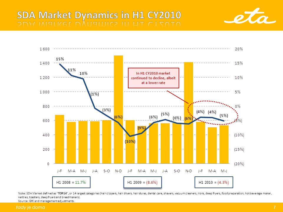 SDA Market Dynamics in H1 CY2010
