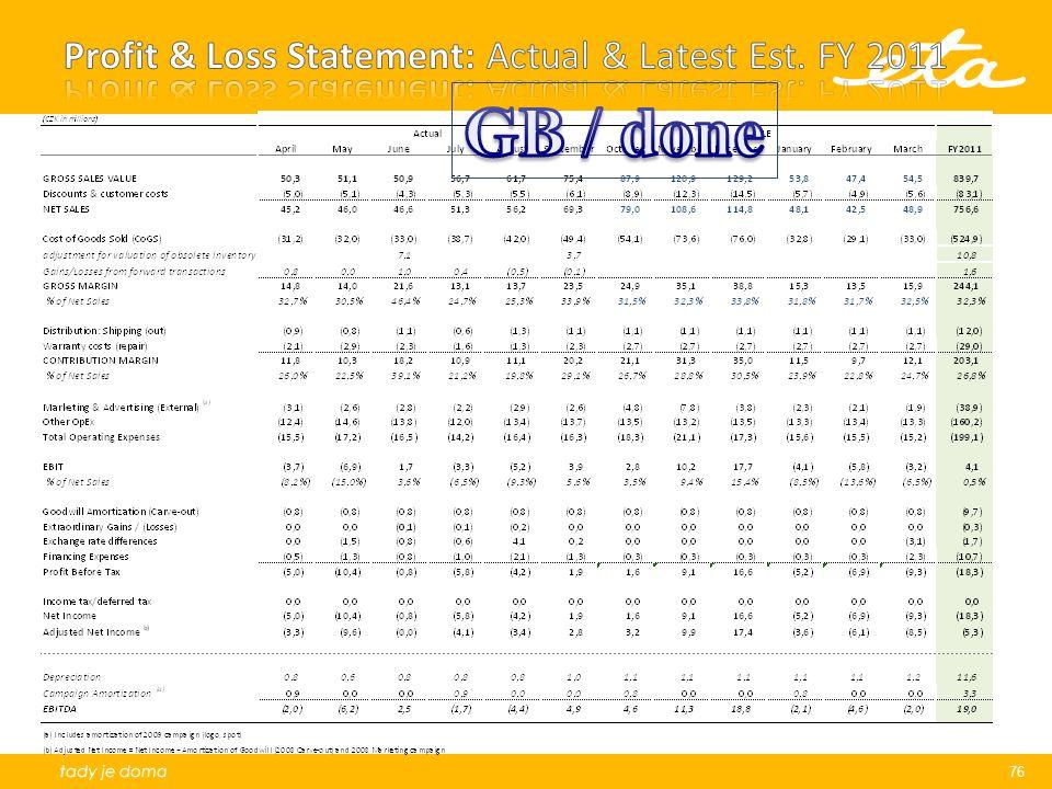 Profit & Loss Statement: Actual & Latest Est. FY 2011