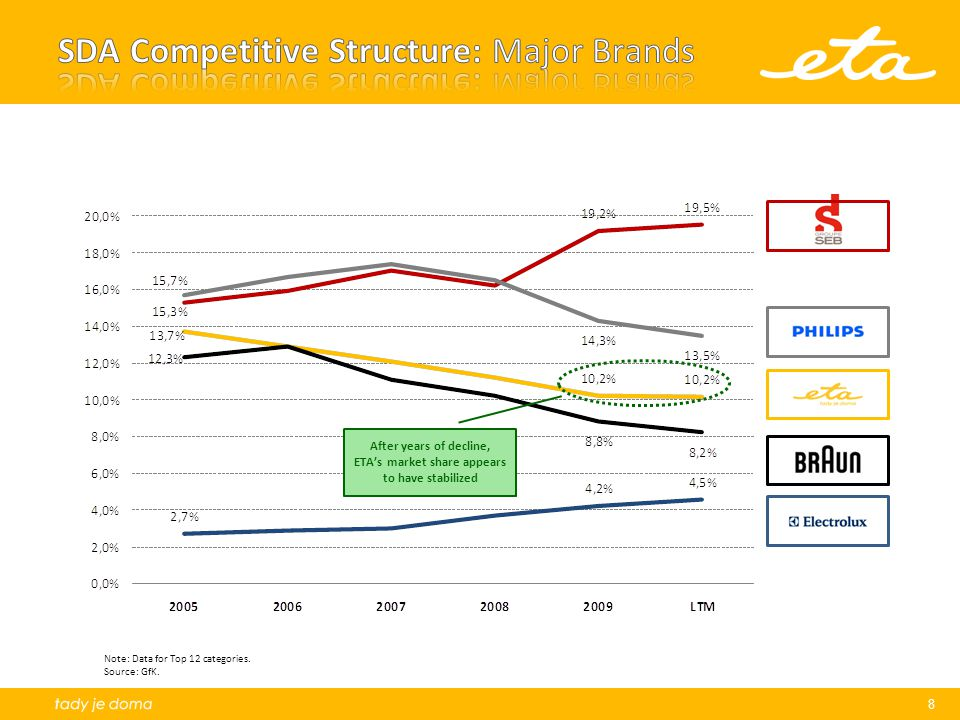SDA Competitive Structure: Major Brands