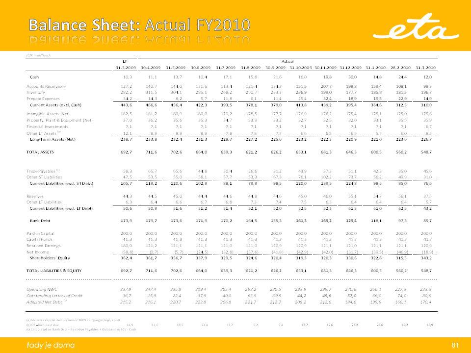Balance Sheet: Actual FY2010