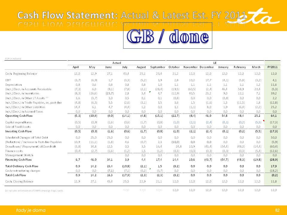 Cash Flow Statement: Actual & Latest Est. FY 2011