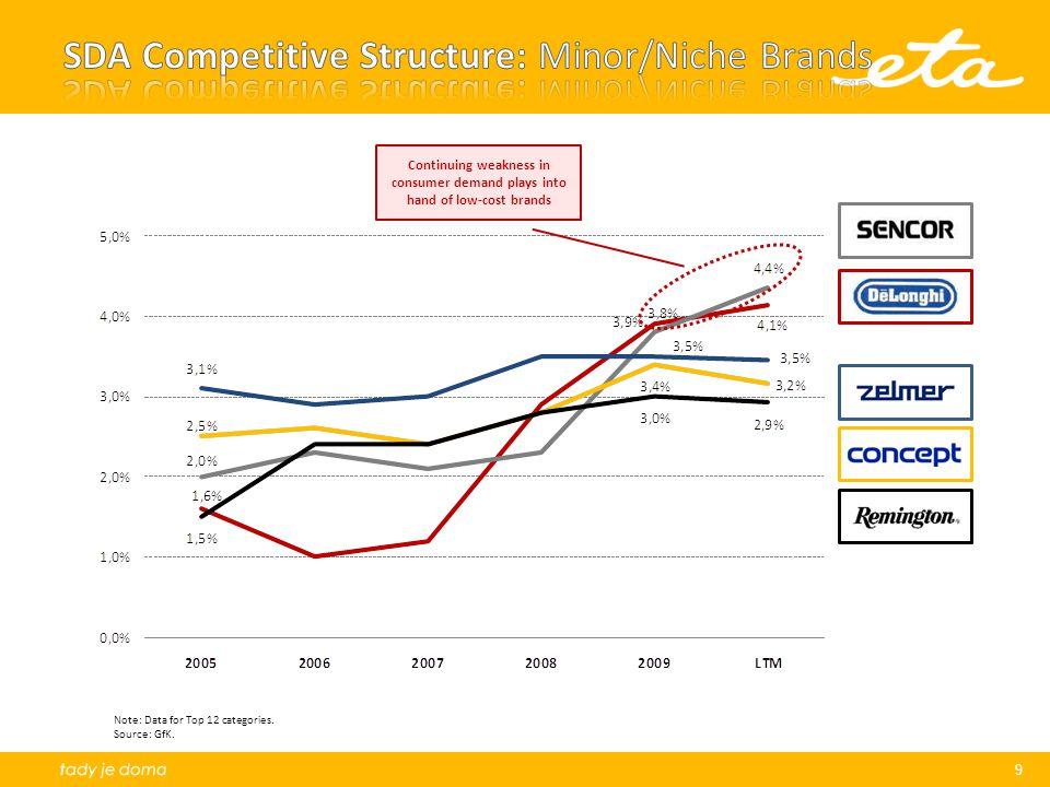 SDA Competitive Structure: Minor/Niche Brands
