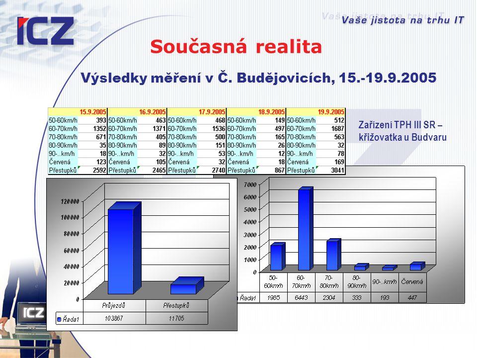 Současná realita Výsledky měření v Č. Budějovicích, 15.-19.9.2005