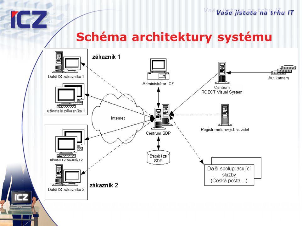 Schéma architektury systému
